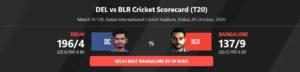IPL 2020, DC vs RCB: Stoinis and Rabada help Delhi Capitals thrash Royal Challengers Bangalore